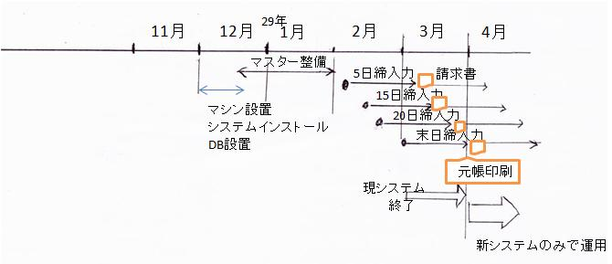 システム移行図