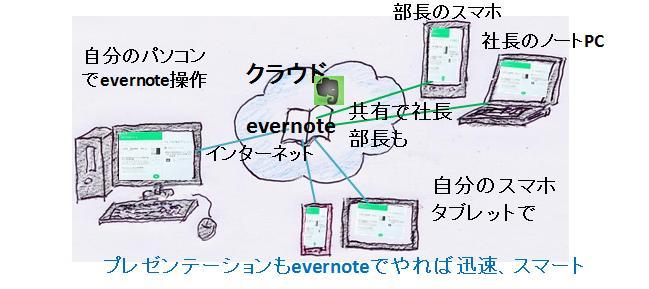 evernoteパソコン操作→タブレット同期手書図