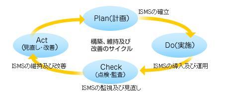 ISMSマネジメント・サイクル図